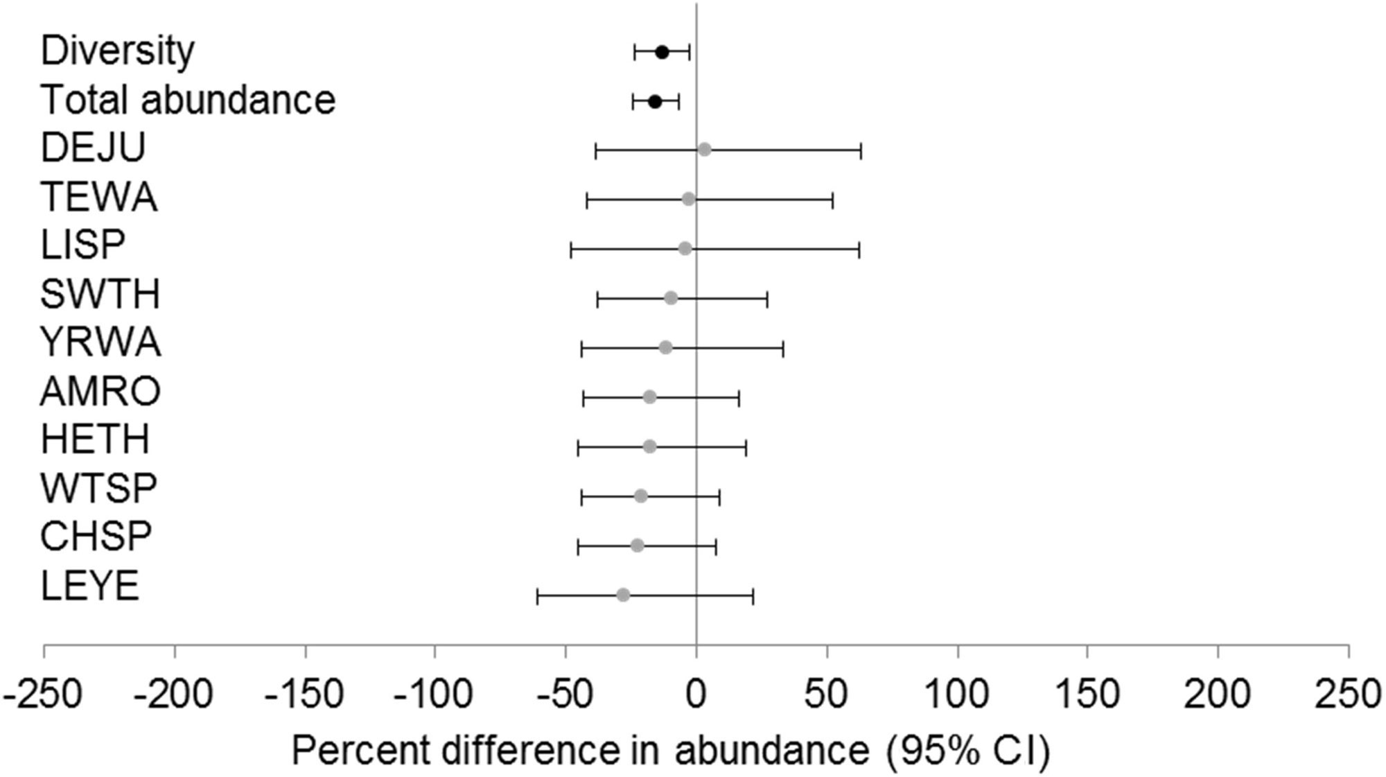 Fig  5  Percent difference (95% confidence interval [CI]) in